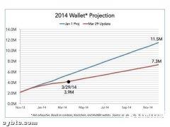 Facebook前高管预言2014年比特币钱包下载量将达730万