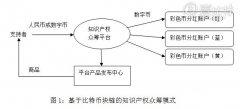 清华大学韩锋:一种基于比特币块链的知识产权众筹模式
