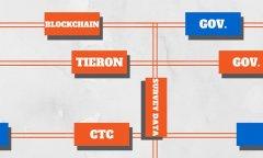Tieron联手康涅狄格州技术委员会,利用区块链技术为政府做调查