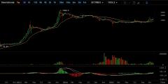 比特缠解:比特币价格走势中长线特征总结
