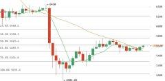 1月16日比特币价格行情分析:币价