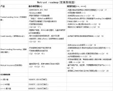 Wetrust roadmap(发展路线图)