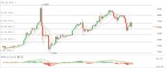 3月23日比特币价格行情分析:多空