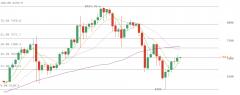 3月30日比特币价格行情分析:多空博弈加剧 关注下方支撑