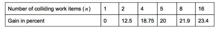 ASICBoost白皮书的Merkle Root碰撞数量对效率影响