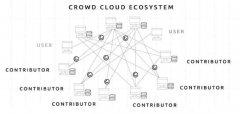 云代币ICO:使用云代币在亚马逊云服务平台和微软Azure平台上可享受50%的折扣