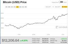 合法化渐近?比特币期货本周日落地,价格升破1.2万美元