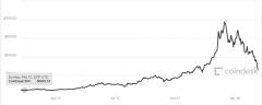 全球银行业担忧及政府监管加重 比特币跌破6500美元
