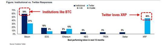 (图)预测未来12个月表现最佳的加密货币