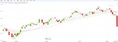 比特币莫名暴跌6%:突然下跌的原因是什么?