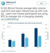 芝加哥商品交易所:比特币期货日均成交量上涨41%