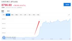 比特币又暴动!一个多小时急涨9%,创一年新高,5月累计涨幅超60%!