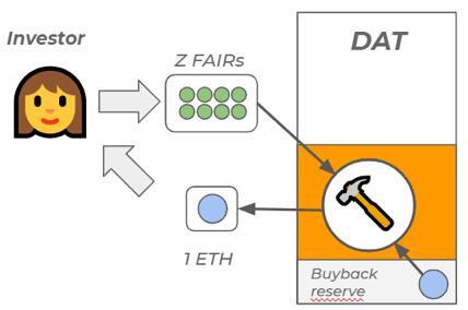 FutureDAO创意项目融资与治理的DAICO平台