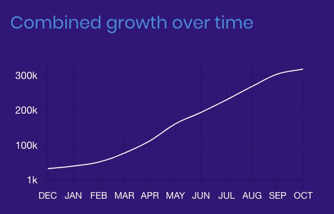 Brave浏览器,向免费用户赠送加密货币,每月庆祝800万用户