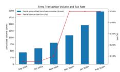 利用Terra的增长:Luna的评估框架