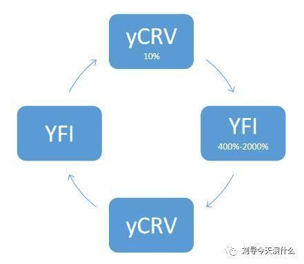 """《【恒煊登陆地址】在市场""""不理性""""的欢愉下,重新审视 YFI 项目》"""
