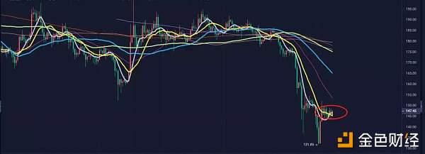 11月27日币圈行情分析-you bank快要跑路了?