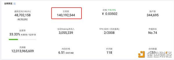 IOST主网链上交易数正式突破1.4亿?