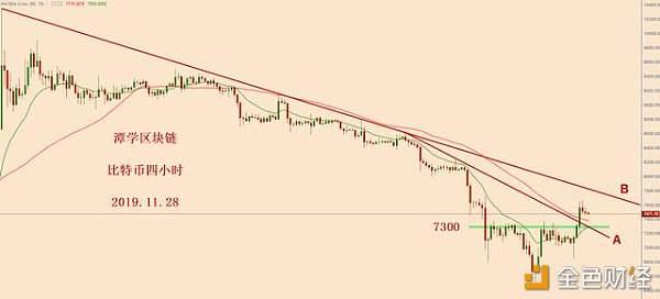 比特币上有趋势线压制    下有7300支撑    方向不明