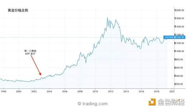 Bakkt交易量突破100倍,华尔街之狼真的来了