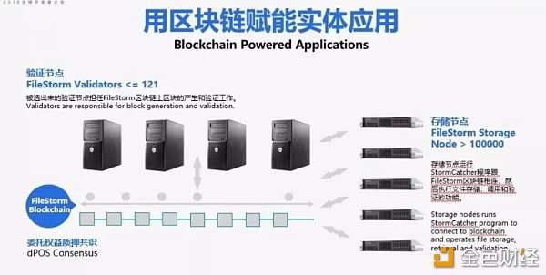 傅献农:从分布式存储来谈区块链应用落地