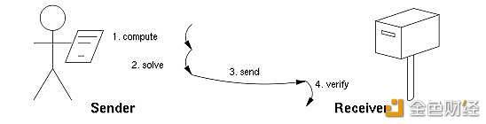 比特币网络能够稳定运行的三个关键支柱
