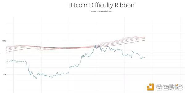 12.9比特币行情分析:趋势指标显示价格已经趋于底部,空头却并未完结!