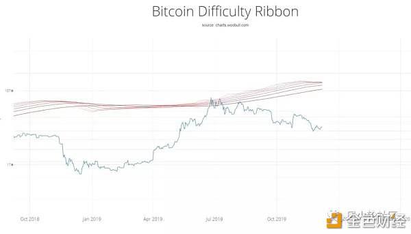12月9日BTC ETH行情分析:底部未确认  比特币上行力度不足