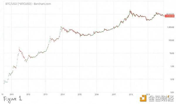 暗网丝绸之路创始人:2020年比特币将涨到10万美元