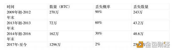361万枚比特币已永久丢失. 约占目前发行量20%