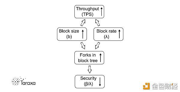 互融云  ▏  技术解读 | 单链的艰难权衡:吞吐量、延迟性与可扩展性