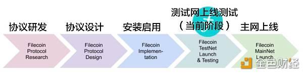 重磅 | Filecoin主网上线时间正式确认 2019 Q4路线报告