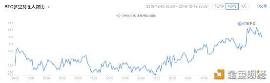 OKEX投研 每周市场观察: 比特币跌破年线 矿机厂商仍豪赌减半行情