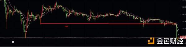 币圈大侠:区块链十字路口  跌势已成回避风险