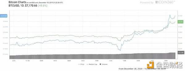 BTC强势反弹 单日涨幅达700美元 价格超7200美元