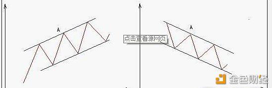 林开说币连载:K线图经典图解(10)