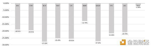 TAMC研究院丨2019年12月挖矿市场收益报告
