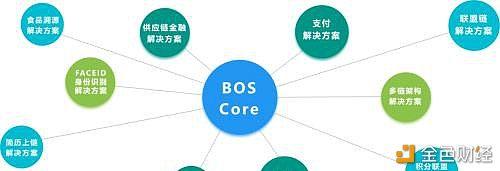 BOSCore:2020用技术继续推动区块链革命进程