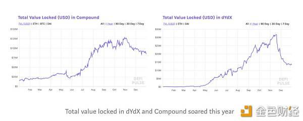 野花说x金色财经:2019 年加密货币十大重要进展|必读