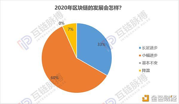 跨年调研:近9成专业人士认为2020年将出现区块链标志性应用