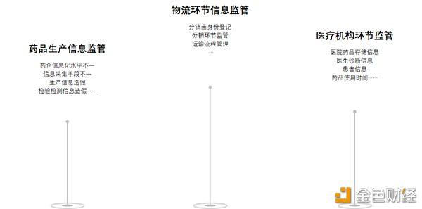 共识数信王毛路:如何用区块链解决药品短缺的问题?
