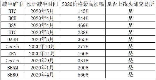 金色观察 减半矿币SERO信息全汇总开年涨幅超500%