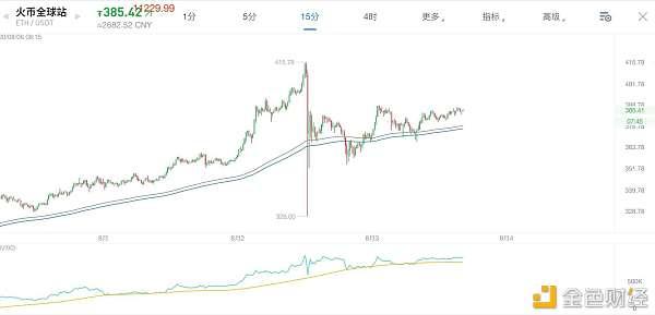 牛市初期的暴跌是为了长期更好的上涨!8月3日老俞区块链