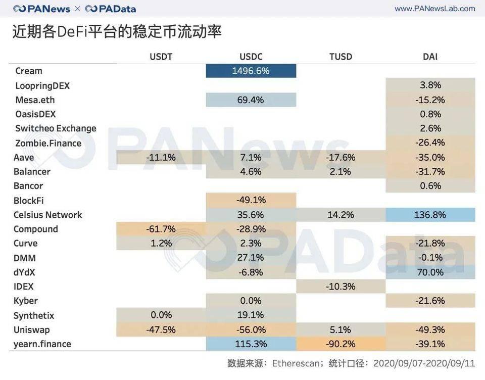 DeFi与交易所代币流向:DEX夺走CEX资金了吗?