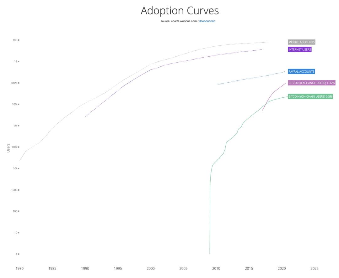 比特币的应用曲线和以太坊的三重属性看完就懂了