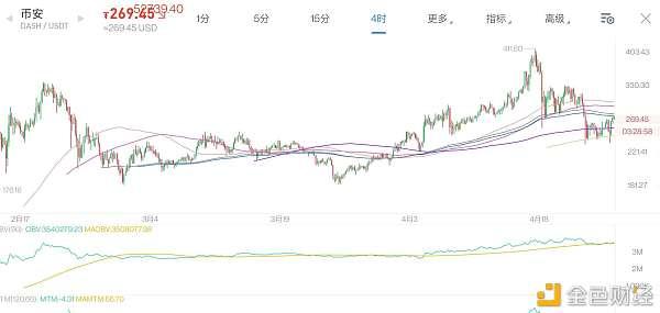 比特币跌不动就如愿涨空军难受恐慌指数继续下跌4月26日老俞区块链
