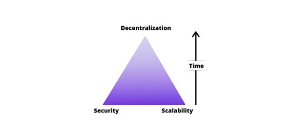 保证资金安全:zkSync2.0中的三要素安全方法ETH我来了