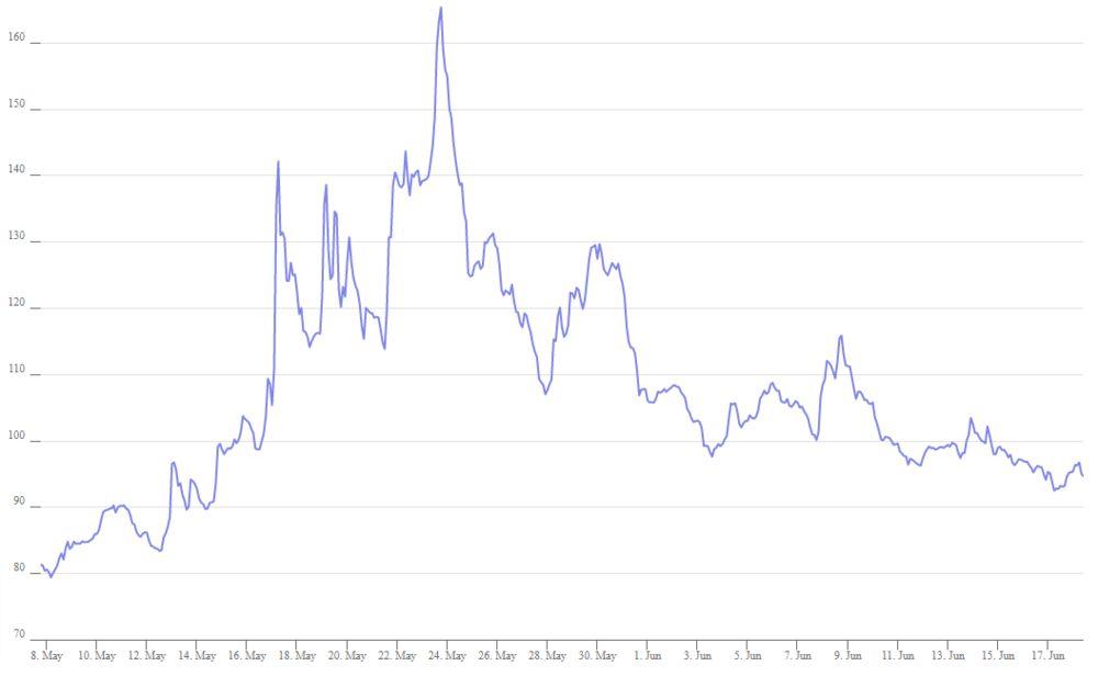 现货期货等交易的回报减少出售加密货币期权有利可图?