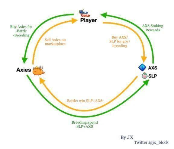 NFT在崛起中分化:为什么Axie、CryptoPunks等会成功?