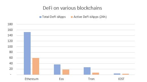 当人们在讨论DeFi时,实际上在讨论什么?